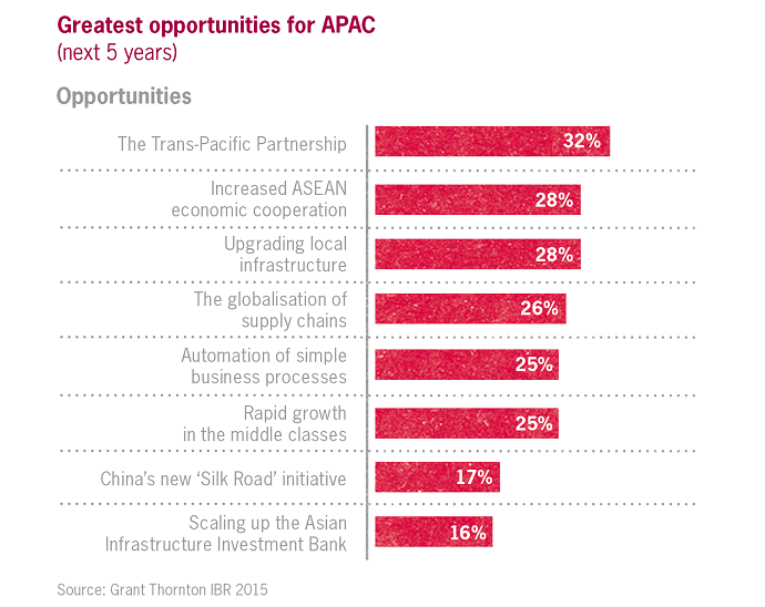 Greatest opportunities for growth in APAC